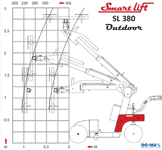 Diagram Smartlift SL380